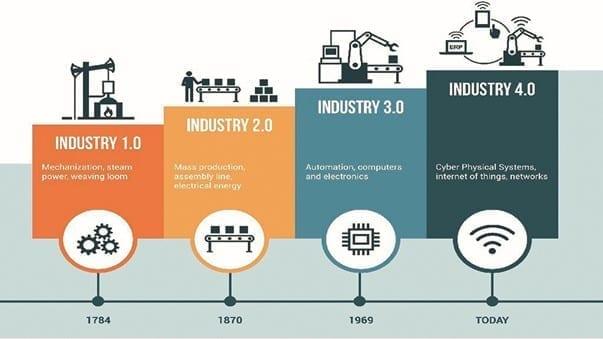 The Fourth Industrial Revolution: Fintech in Nigeria